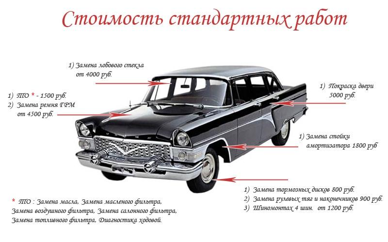 стоимость работ Автосервиса в Кожухово